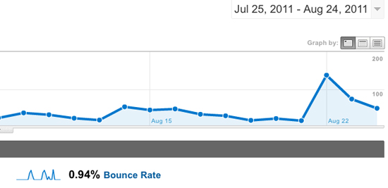 Bounce Rate chart Google Analytics