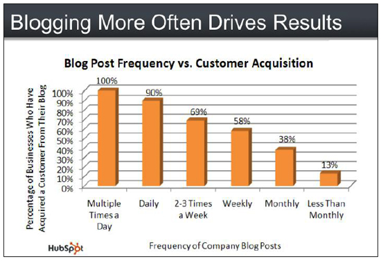 blog frequency chart on ROI by HubSpot