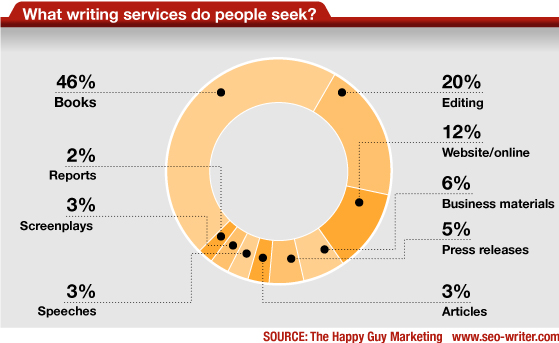 what writing services do people seek - pie chart